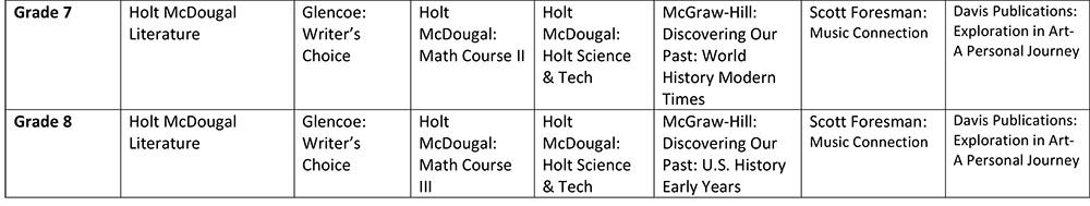 Microsoft Word - Haywood County Schools-textbook list.docx