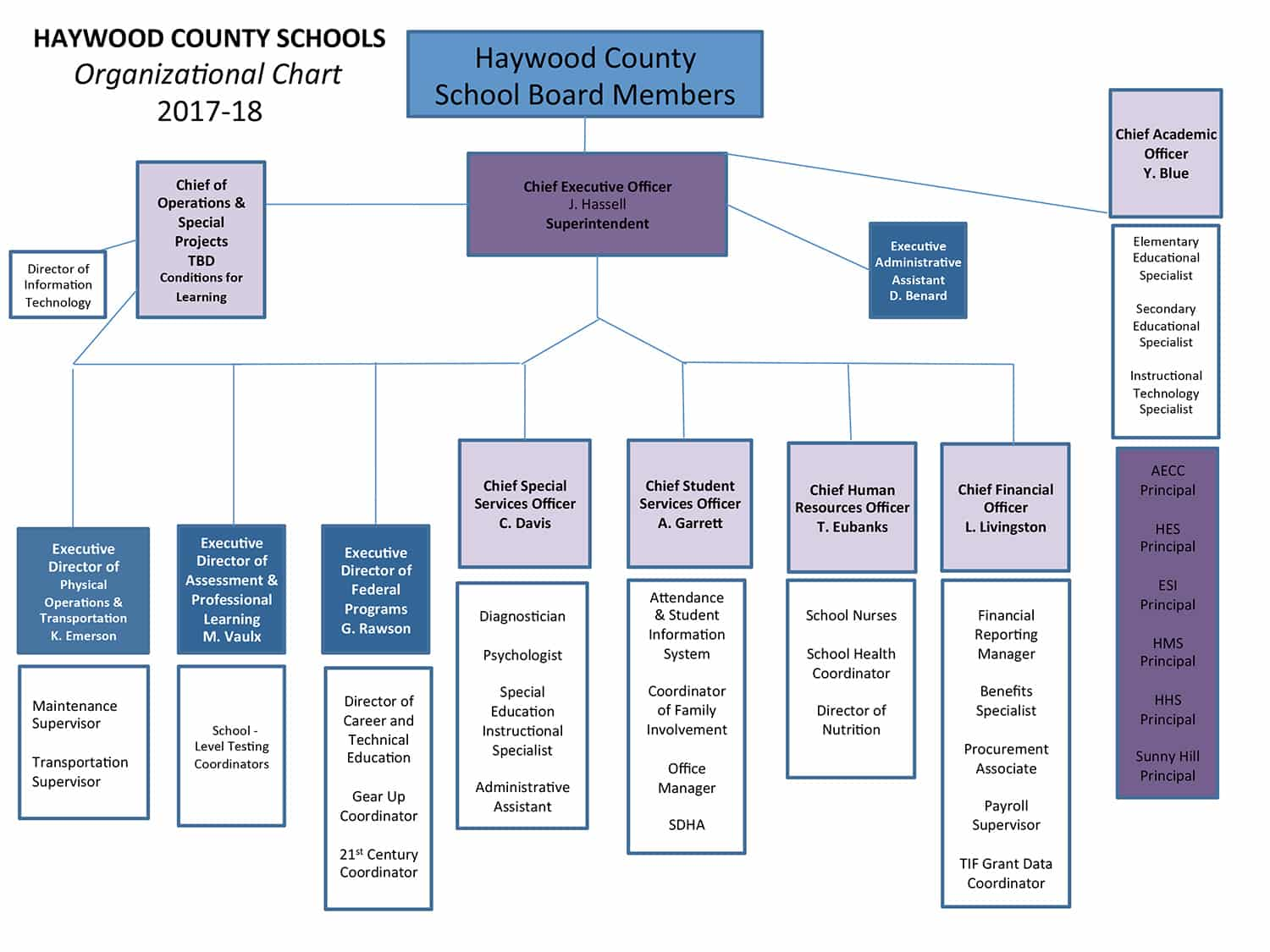 Tennessee haywood county brownsville - Superintendent Hassell Leads First Board Meeting